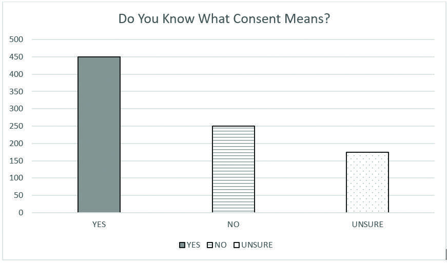 In a survey NMU students were asked if they knew what consent is. By Jackie Jahfetson
