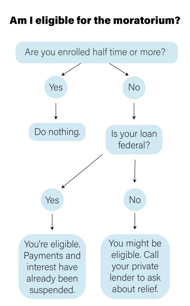 Federal+government+freezes+student+loan+payments